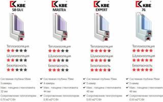 Отзыв об Окна KBE